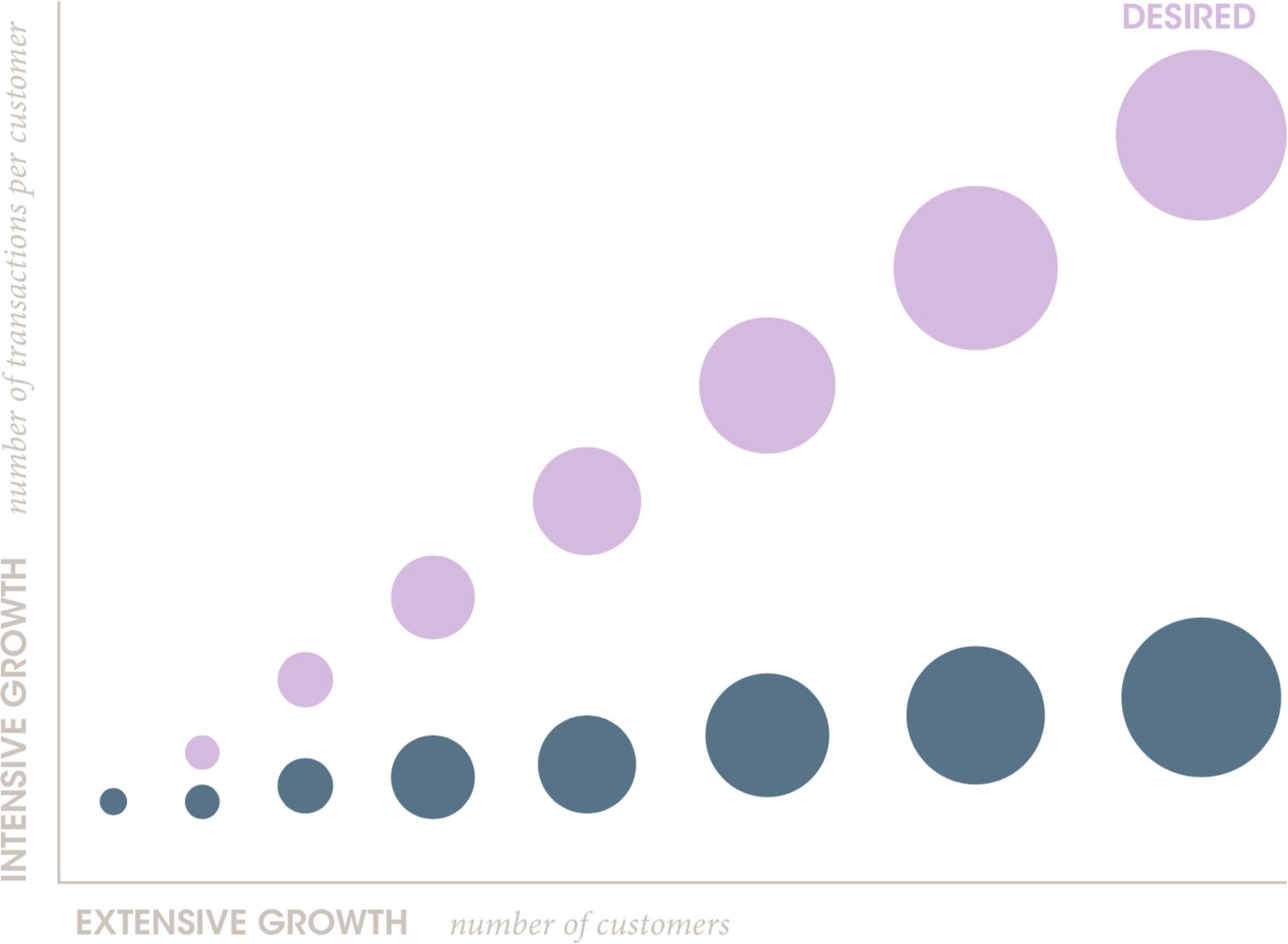 Extensive versus intensive growth of DFS