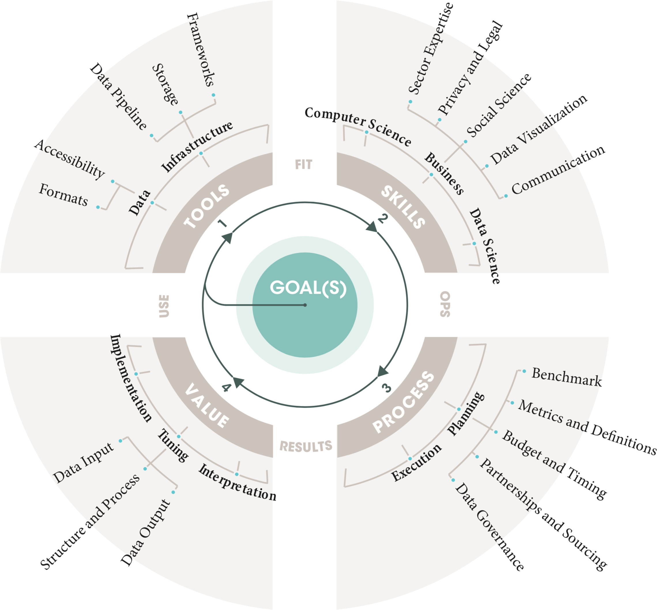 The Data Ring: A Planning Tool for Data Projects
