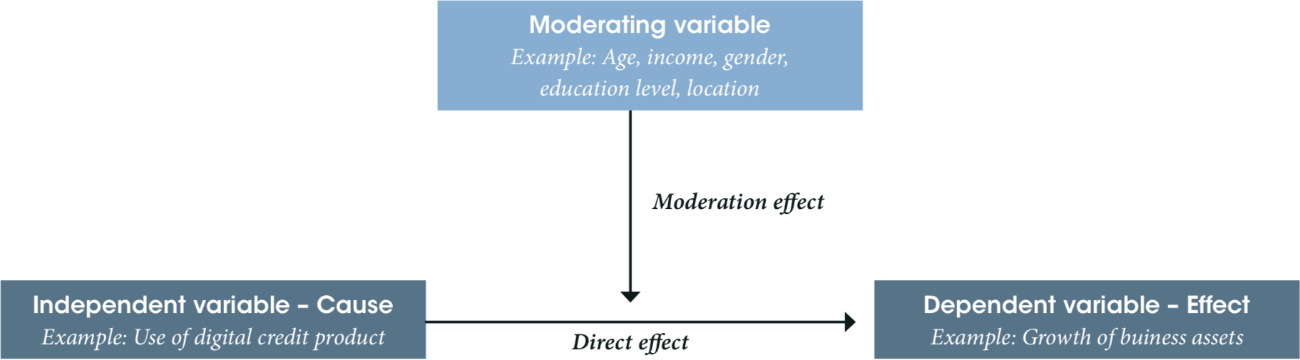 Moderation effects