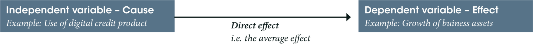 Average effects