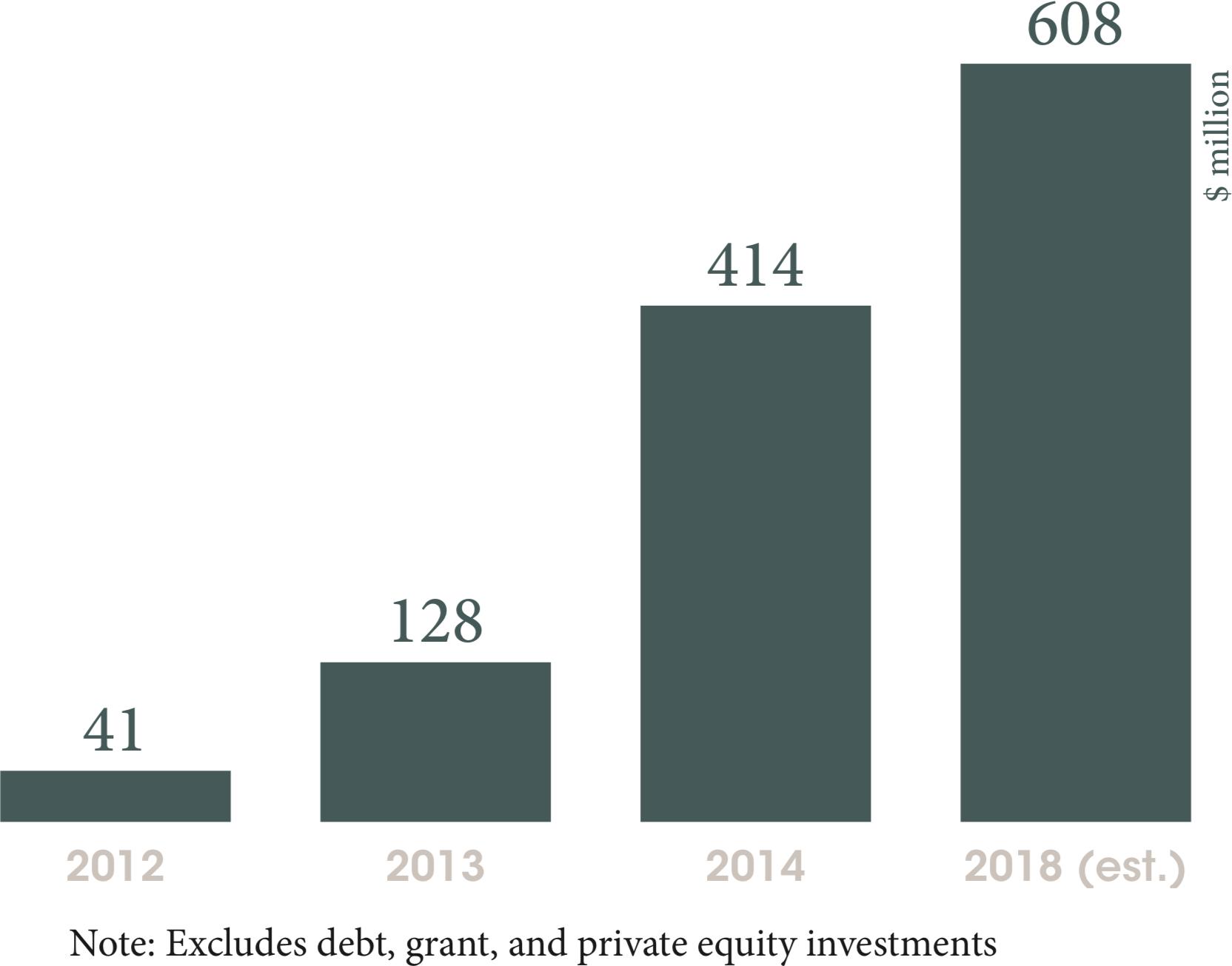 Venture capital funding in African tech start-ups